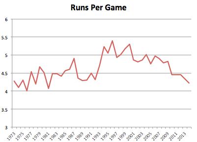 Runs Per Game