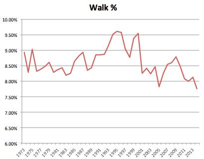 Walk %