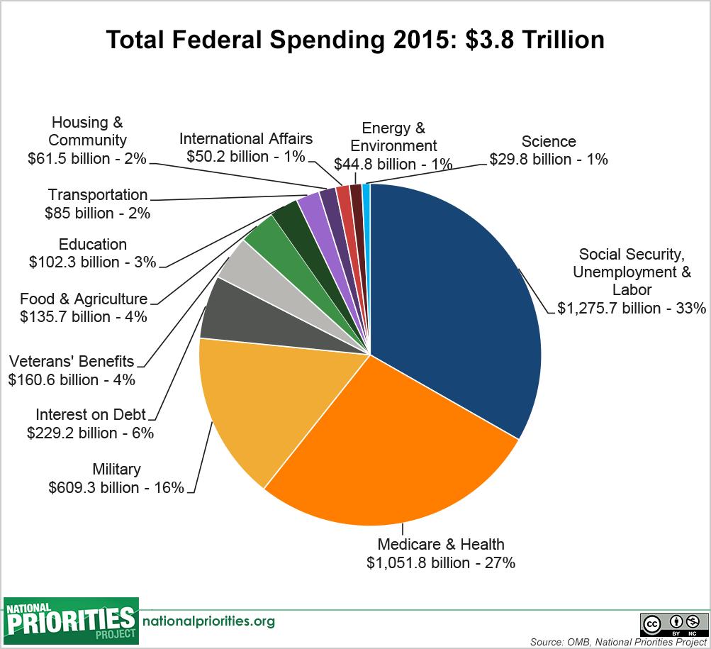 total_spending_pie,__2015_enacted